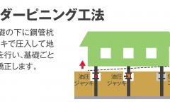 アンダーピニング工事【沈下修正】